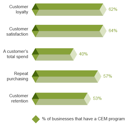 customer satisfaction in retail banking vietnam 43 countries and, although retail banking remains a local business, it is striking how many hyjydd] • how similar are customer behaviors across the globe.